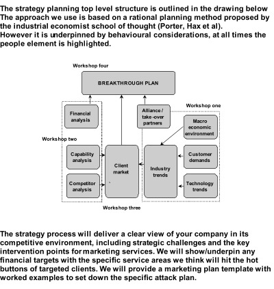 Market Planning Process - Workshop Scheme